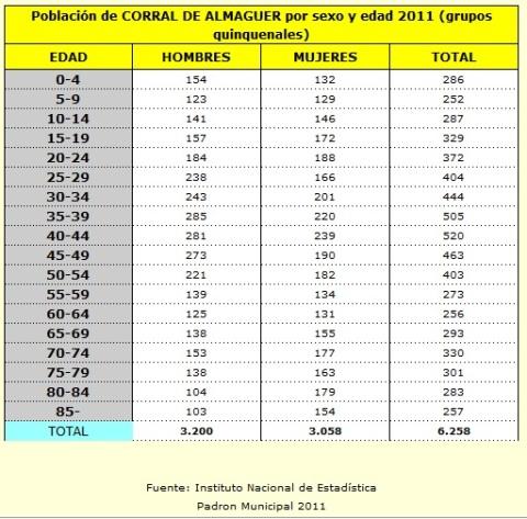 Polbación de Corral de Almaguer por sexo y edad 2011