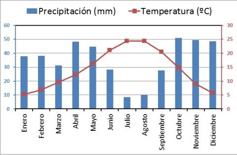 PRECIPITACIONES Y TEMPERATURA DE CORRAL DE ALMAGUER