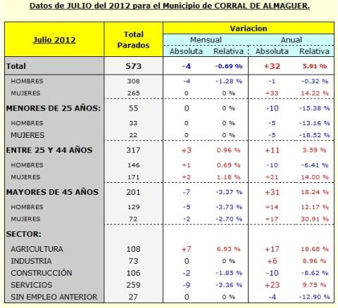 PARADOS MES JULIO CORRAL DE ALMAGUER