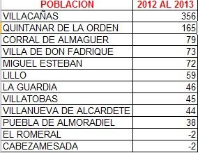 EVOLUCIÓN NUMERO DE PARADOS 2012