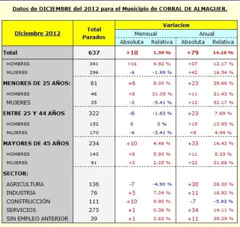 PARO CORRAL DE ALMAGUER 2